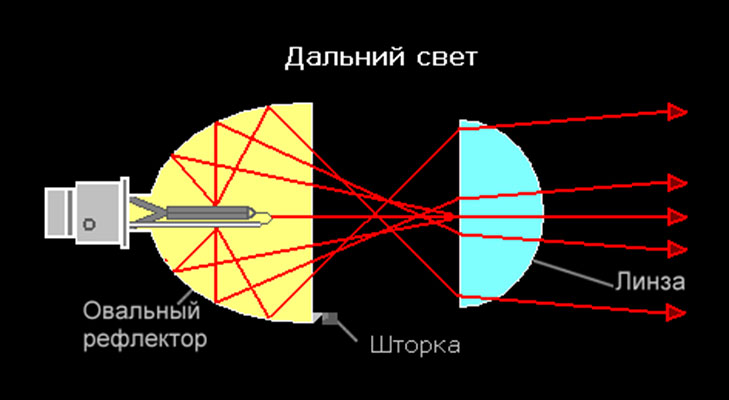 Принцип работы ксеноновой оптики