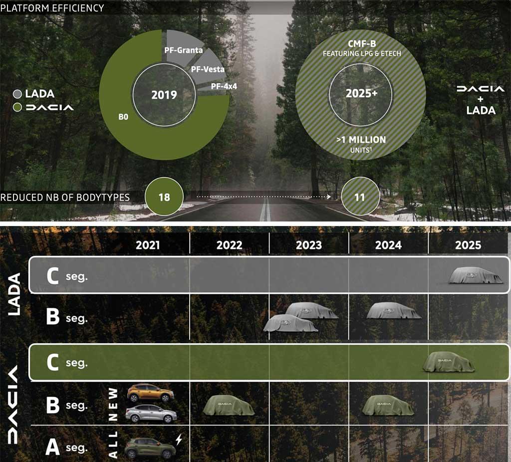 Модели Lada будут стоить дороже миллиона в базе: такое будущее нас ждет