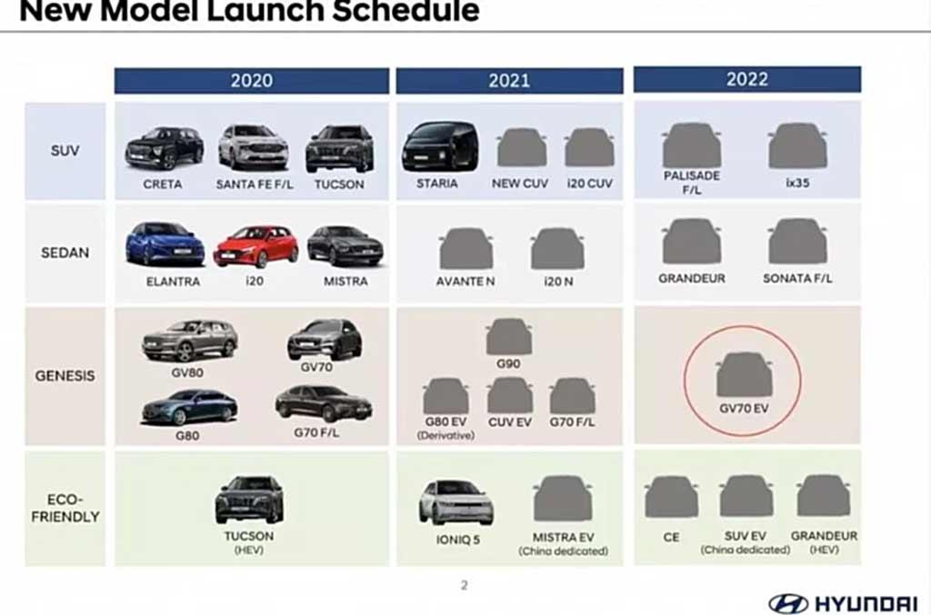 Новинки Hyundai 2022