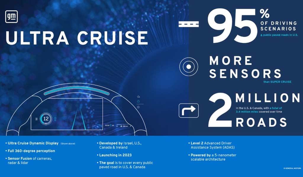 Новый автопилот Ultra Cruise от GM способен вести машину в 95% дорожных ситуациях